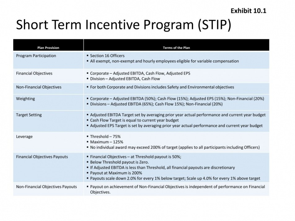 Printable Safety Incentive Program Template Pdf Example